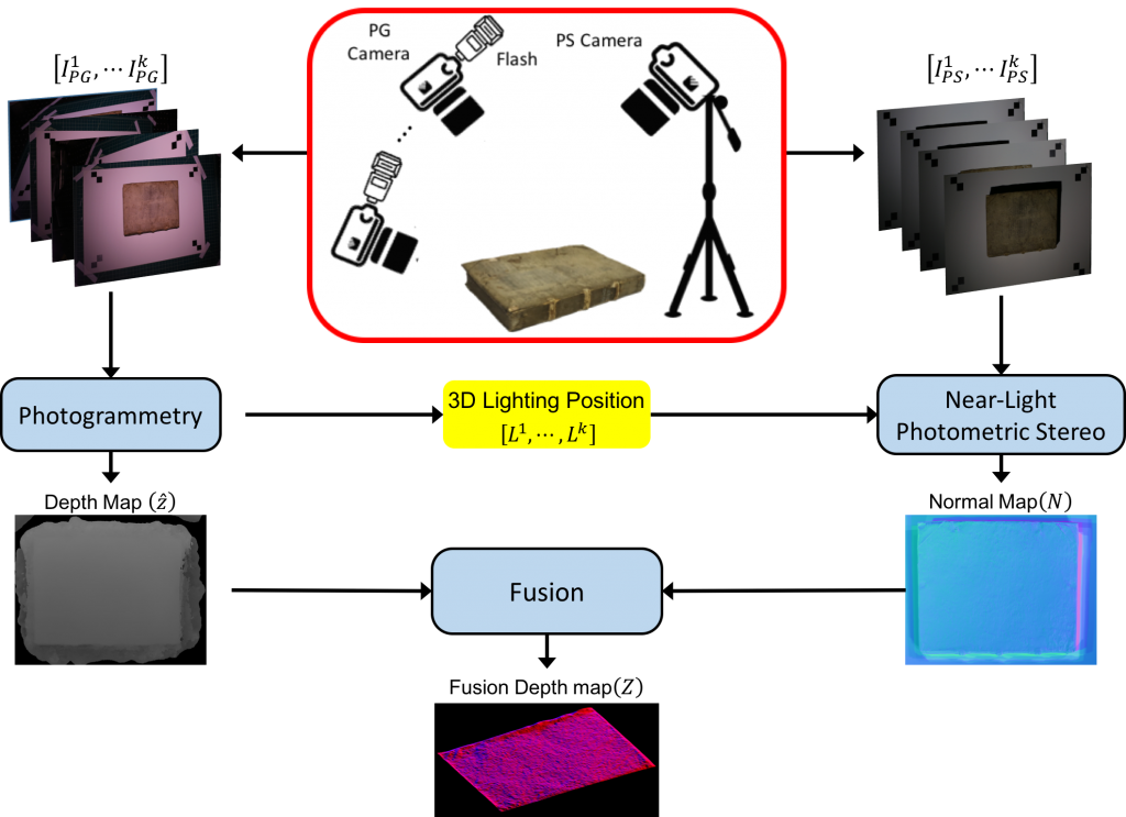 A-streamlined-photometric-stereo-framework-for-cultural-heritage